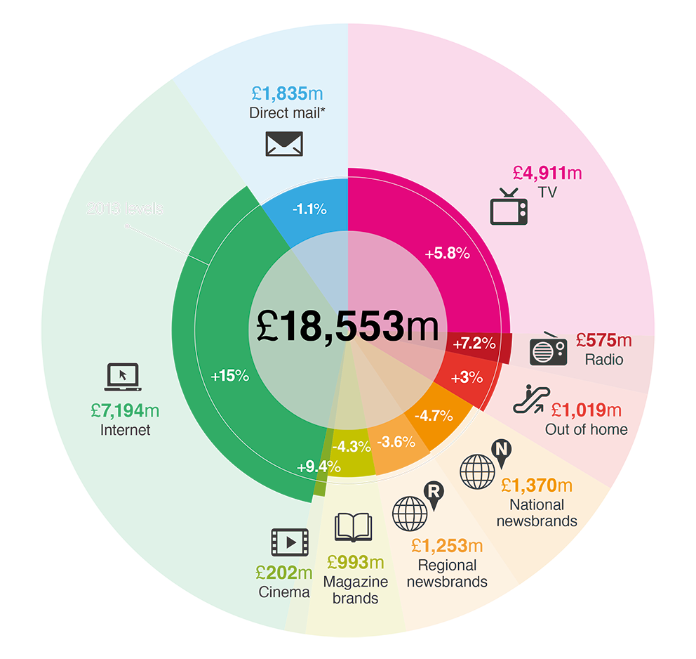 UK Total Ad Expenditure in 2014
