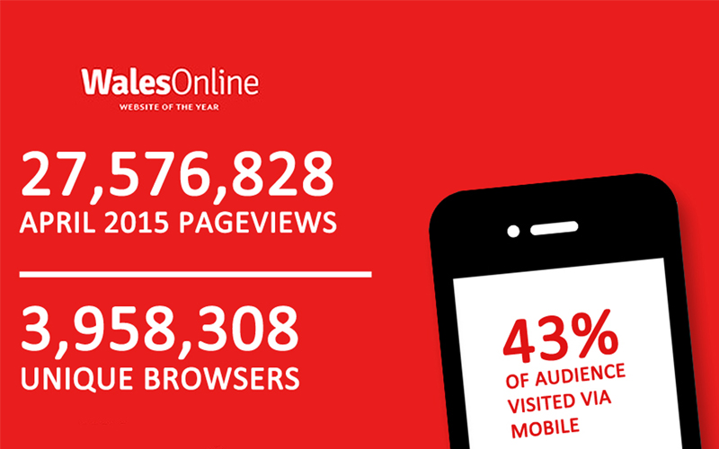 Wales Online's website traffic up by 75%