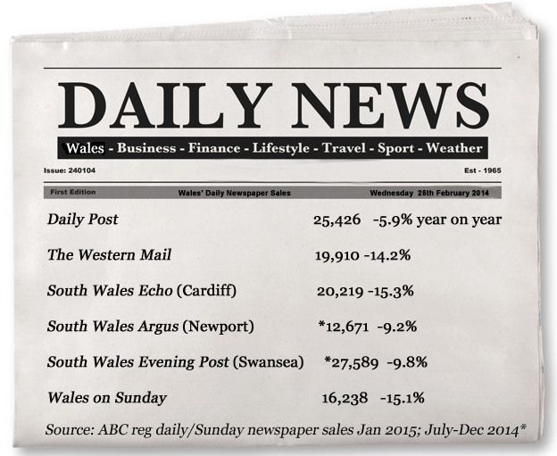 Newspapers circulation figures ae down, online counterparts on the up