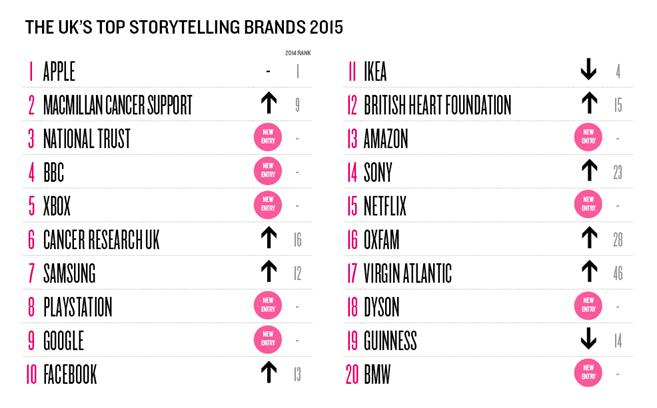 Top UK Storytelling Brands 2015