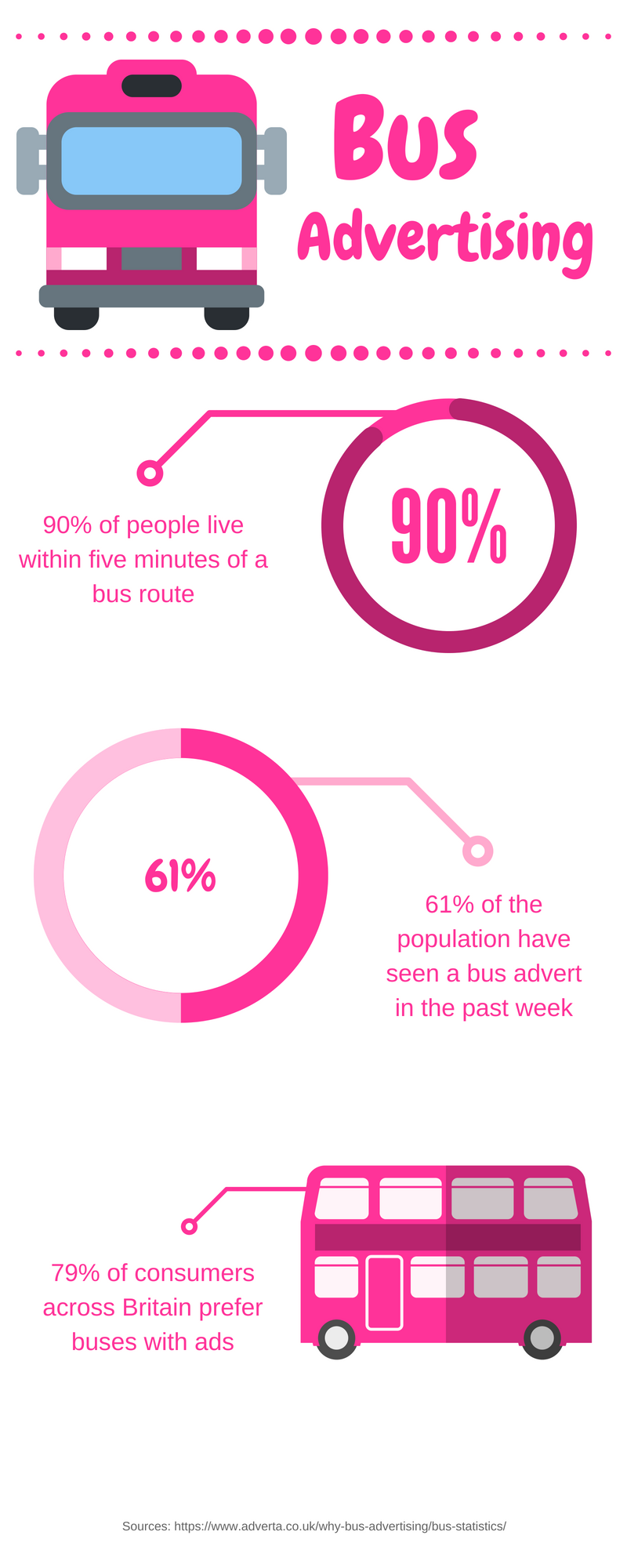 An infographic detailing bus advertising statistics.   90% of the UK population live within 5 minutes of a bus route.  61% have seen a bus advert in the past week.  79% prefer buses with adverts on them.