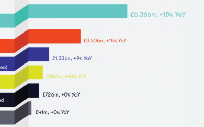 Digital adspend increased by 15% to £6.36bn in the first half of 2018