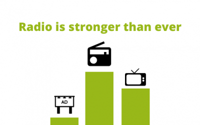 Radio is stronger than ever